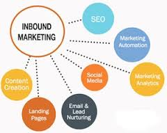 inbound-marketing-for-australian-businesess